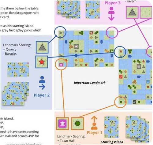 Board Game: The Islands of Microlandia