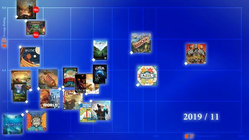 Bgg Top 2019 11 All For Your Games Closed Boardgamegeek