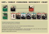 Board Game: Combat Commander: Europe