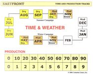 Eastfront Time & Production chart - somewhat confusing to me