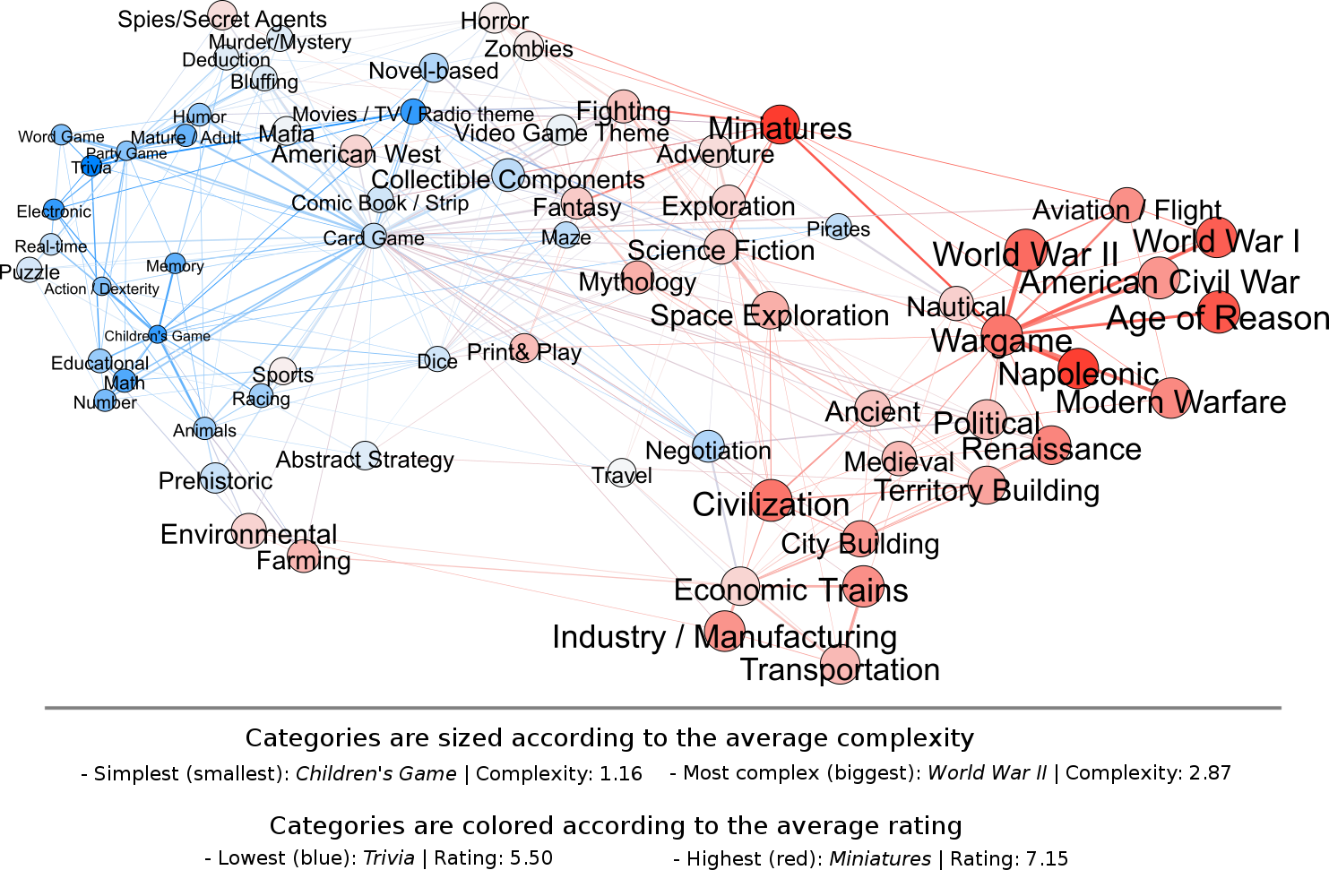 A network visualization of the board game categories (and more)