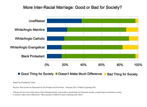Negative views on interracial dating
