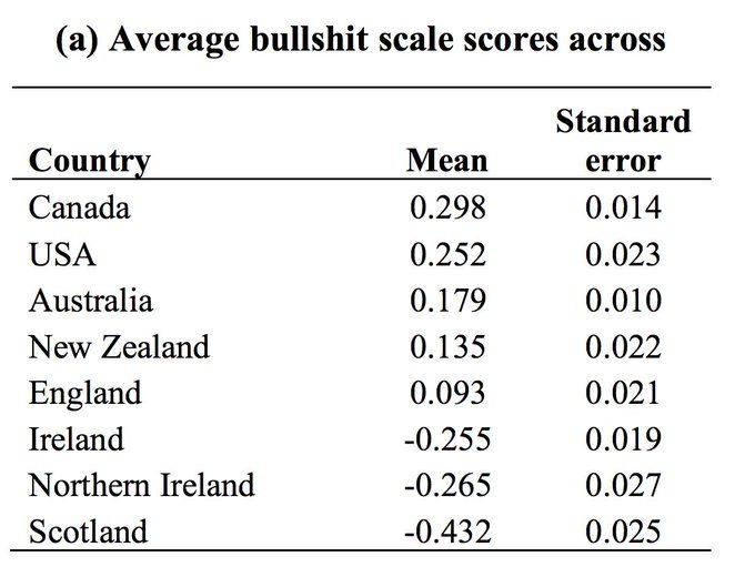 Surprising New Findings On Academic >> This Is A Thread About Bullshitters An Academic Study Into Them