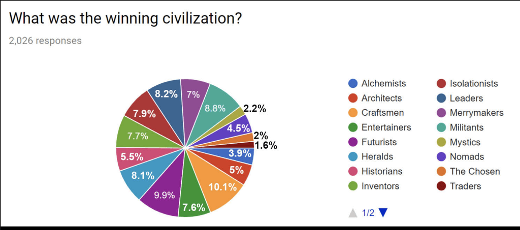 Civ 5 Tier List 2020.Grouping Civilizations By Tier For Player Counts For A More