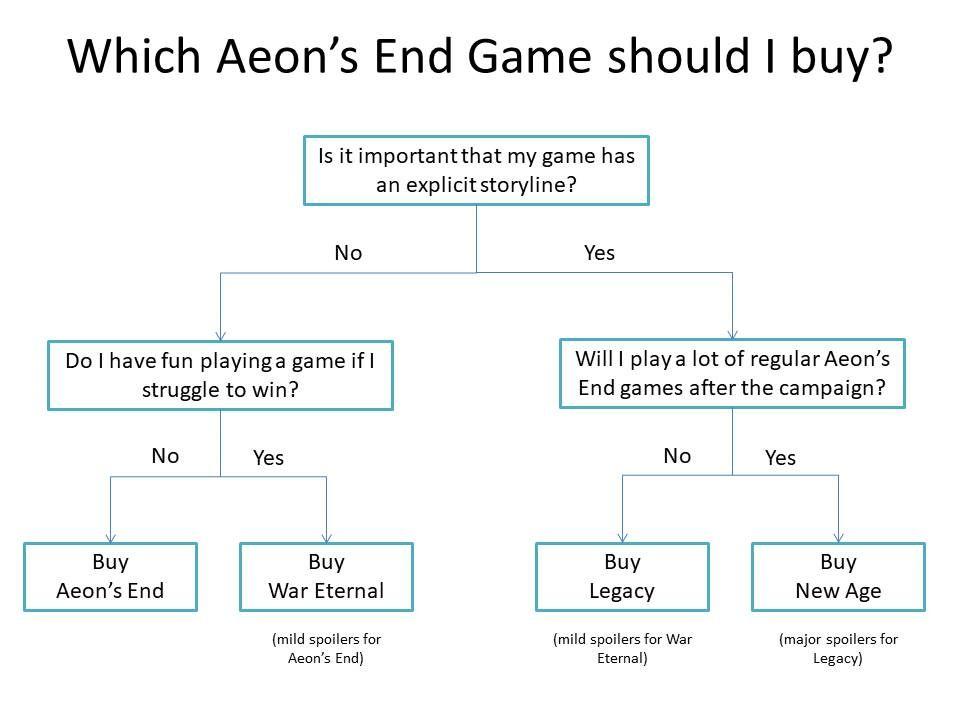 Aeons End Update Pack AE plus depths