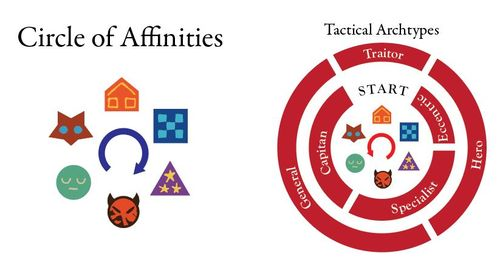 Early Circle of Affinities and Wheel of Tactical Archetypes