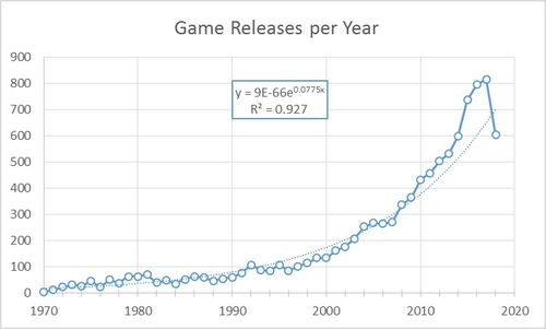 2020 Best Board Games What Was The Best Year For Board Games?   A Statistical Analysis