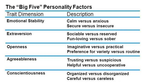 Personality Testing at BoardGameGeek | Psychology of Board