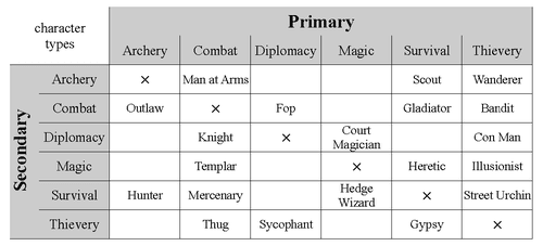 An exercise: Fantasy Character Types   BoardGameGeek