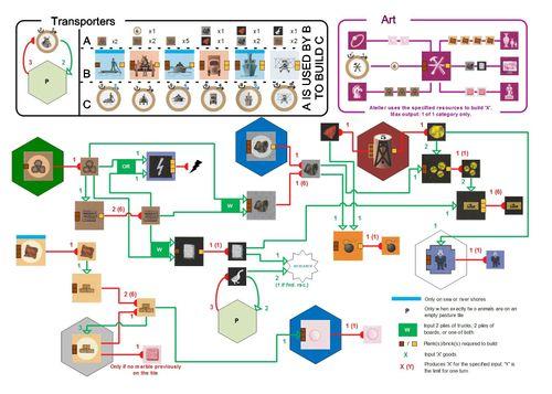 Board Game: &Cetera