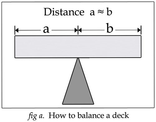Looking for an Equation to Create a Balanced Card Game