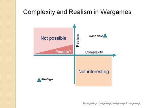 Learning curves? | Wargames | BoardGameGeek
