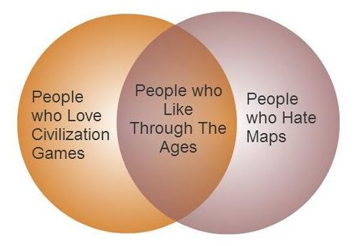 7293064bb The cross section between people who Love Civilization Games and people who  Hate Maps is just too small to ever create much market share.