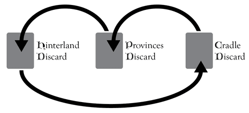 A diagram of movement from Cradle discard to Provinces discard to Hinterland discard, back to Cradle discard