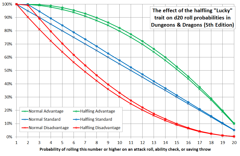 The effect of the halfling racial trait