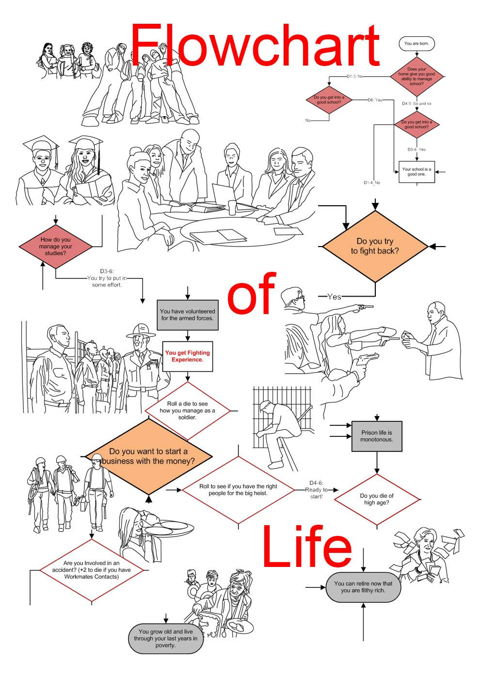 Flowchart of Life – Recommend Games – board game recommendations