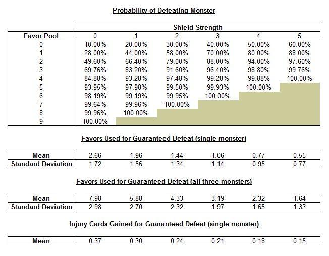 Monster Probabilities | The Oracle of Delphi | BoardGameGeek