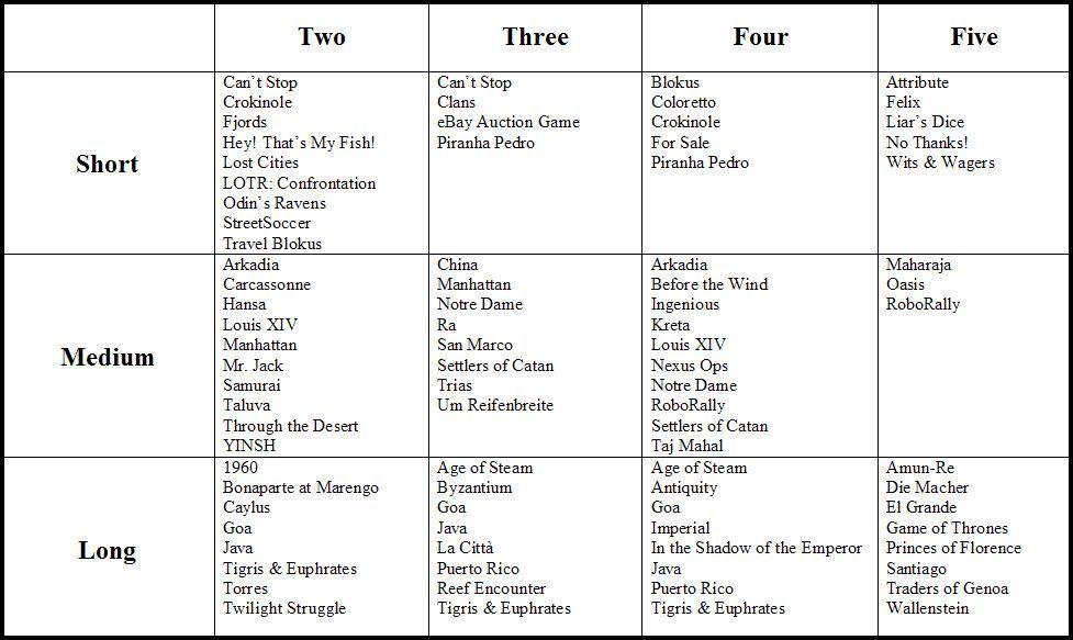 Game Chart | BoardGameGeek | BoardGameGeek
