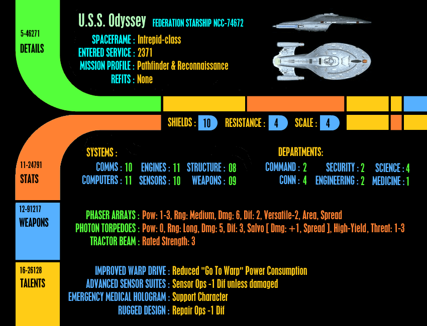 Star Trek Adventures Campaign, Character Sheets | BoardGameGeek