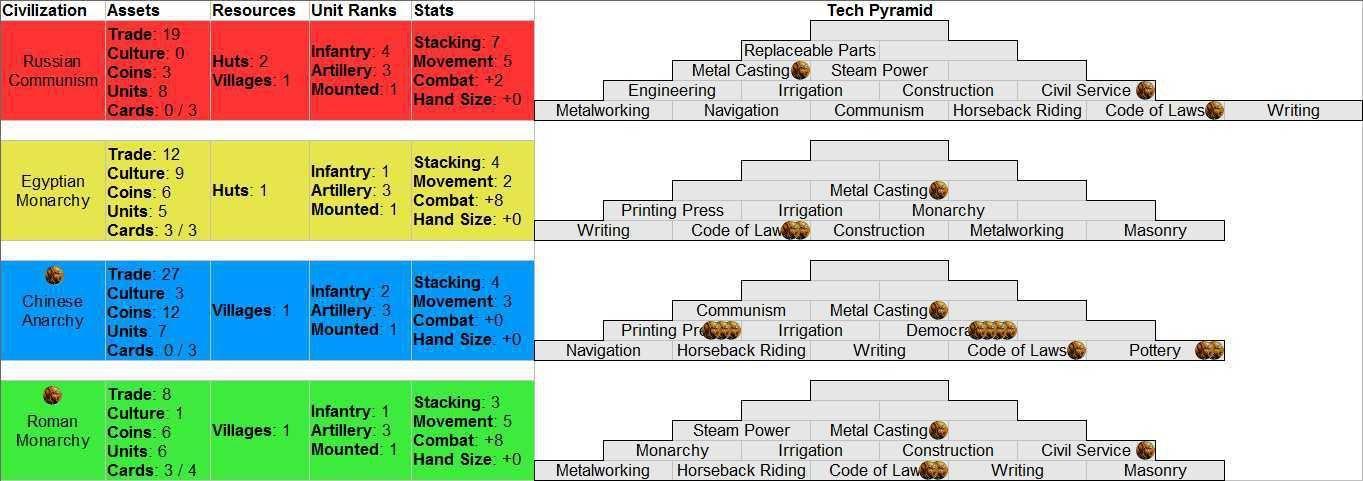 Civilization PBF Game #18   Sid Meier's Civilization: The